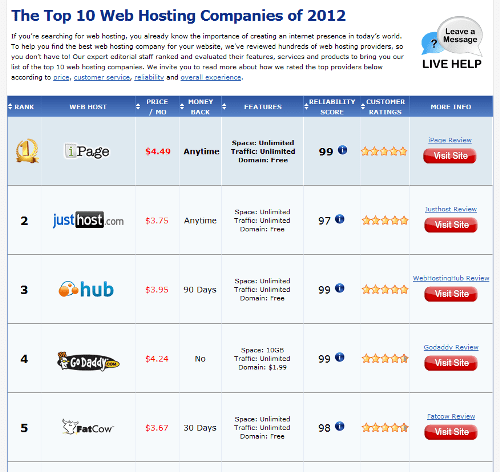 Ranking The Top 10 web Hosting Companies of 2012